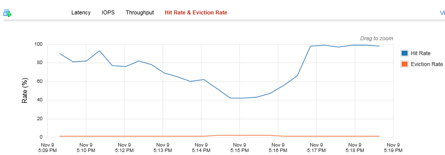 hit rate and eviction rate