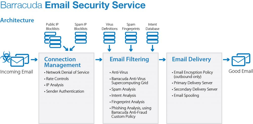 Barracuda Email Security Service Architecture